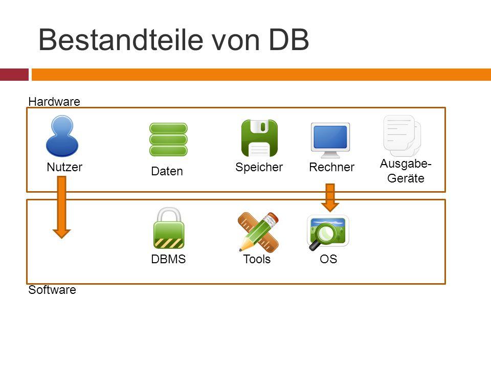 Bestandteile von DB Daten DBMS NutzerSpeicherRechner Ausgabe- Geräte ToolsOS Hardware Software