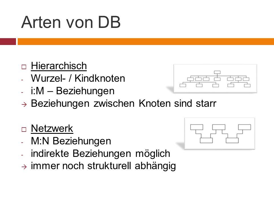 Arten von DB  Hierarchisch - Wurzel- / Kindknoten - i:M – Beziehungen  Beziehungen zwischen Knoten sind starr  Netzwerk - M:N Beziehungen - indirekte Beziehungen möglich  immer noch strukturell abhängig