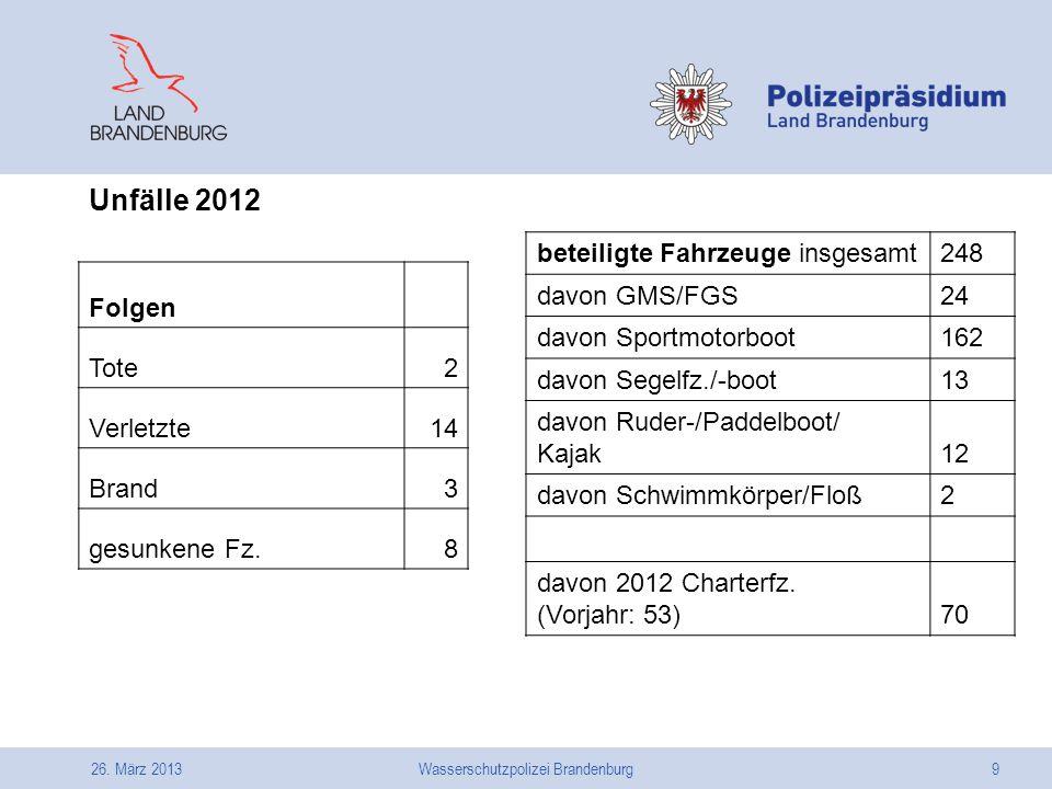 26. März 2013Wasserschutzpolizei Brandenburg9 Unfälle 2012 Folgen Tote2 Verletzte14 Brand3 gesunkene Fz.8 beteiligte Fahrzeuge insgesamt248 davon GMS/