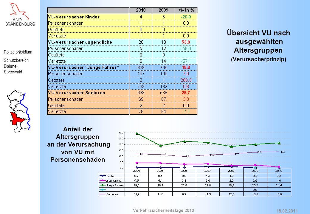 Polizeipräsidium Schutzbereich Dahme- Spreewald Verkehrssicherheitslage 2010 18.02.2011 Übersicht VU nach ausgewählten Altersgruppen (Verursacherprinzip) Anteil der Altersgruppen an der Verursachung von VU mit Personenschaden