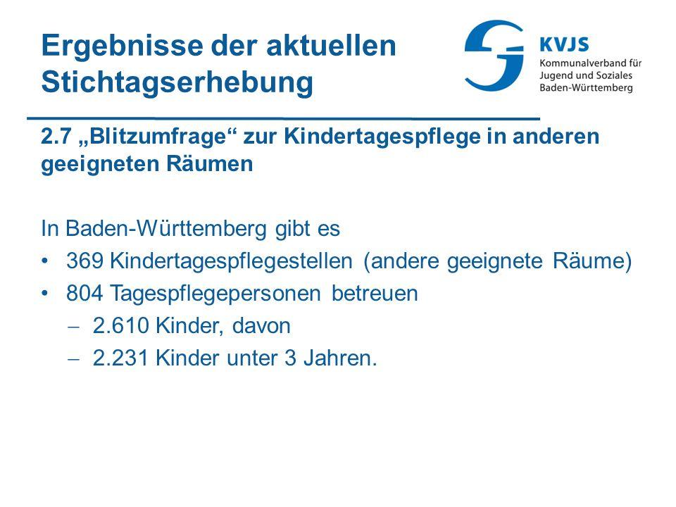 """Ergebnisse der aktuellen Stichtagserhebung 2.7 """"Blitzumfrage zur Kindertagespflege in anderen geeigneten Räumen In Baden-Württemberg gibt es 369 Kindertagespflegestellen (andere geeignete Räume) 804 Tagespflegepersonen betreuen  2.610 Kinder, davon  2.231 Kinder unter 3 Jahren."""