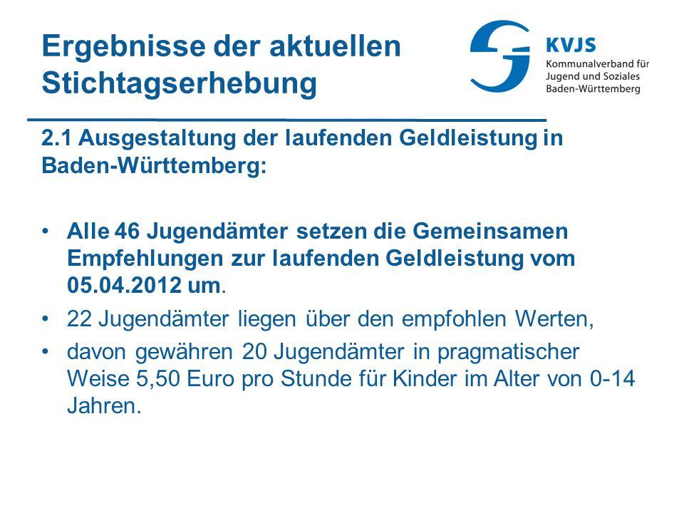 Ergebnisse der aktuellen Stichtagserhebung 2.1 Ausgestaltung der laufenden Geldleistung in Baden-Württemberg: Alle 46 Jugendämter setzen die Gemeinsamen Empfehlungen zur laufenden Geldleistung vom 05.04.2012 um.