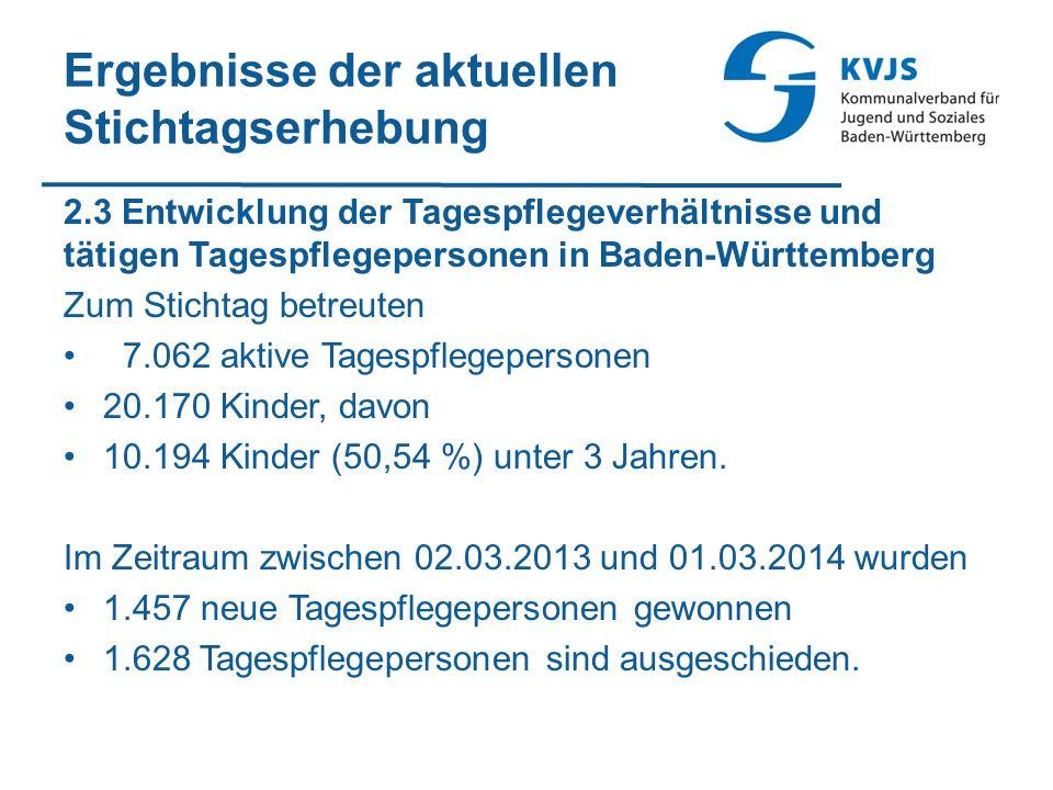 Ergebnisse der aktuellen Stichtagserhebung 2.3 Entwicklung der Tagespflegeverhältnisse und tätigen Tagespflegepersonen in Baden-Württemberg Zum Sticht