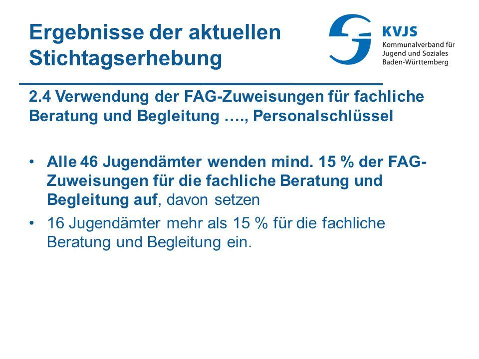 Ergebnisse der aktuellen Stichtagserhebung 2.4 Verwendung der FAG-Zuweisungen für fachliche Beratung und Begleitung …., Personalschlüssel Alle 46 Jugendämter wenden mind.