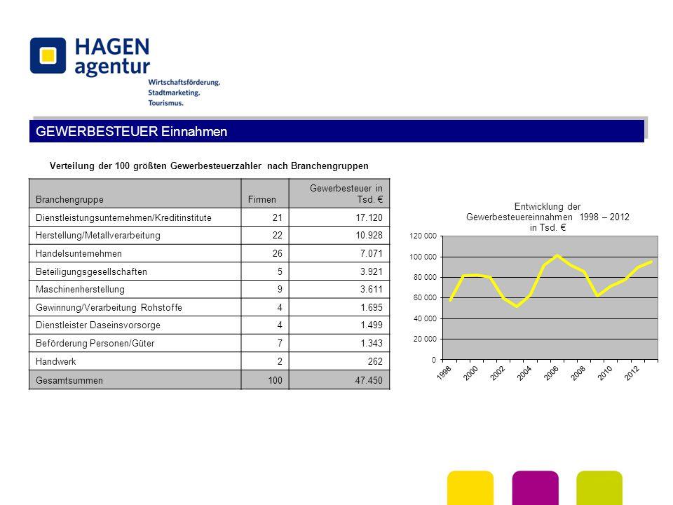 GEWERBESTEUER Einnahmen Verteilung der 100 größten Gewerbesteuerzahler nach Branchengruppen BranchengruppeFirmen Gewerbesteuer in Tsd. € Dienstleistun