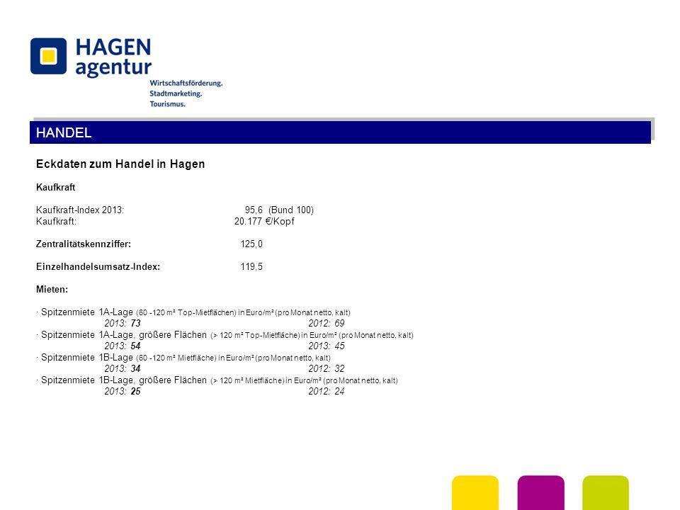 HANDEL Eckdaten zum Handel in Hagen Kaufkraft Kaufkraft-Index 2013: 95,6 (Bund 100) Kaufkraft: 20.177 €/Kopf Zentralitätskennziffer:125,0 Einzelhandel