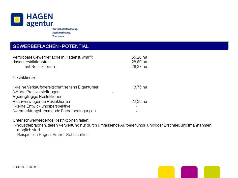 GEWERBEFLÄCHEN - POTENTIAL Verfügbare Gewerbefläche in Hagen lt. wmr 1) :55,26 ha davon restriktionsfrei:28,89 ha mit Restriktionen:26,37 ha Restrikti