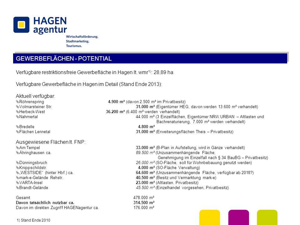GEWERBEFLÄCHEN - POTENTIAL Verfügbare restriktionsfreie Gewerbefläche in Hagen lt. wmr 1) : 28,89 ha Verfügbare Gewerbefläche in Hagen im Detail (Stan