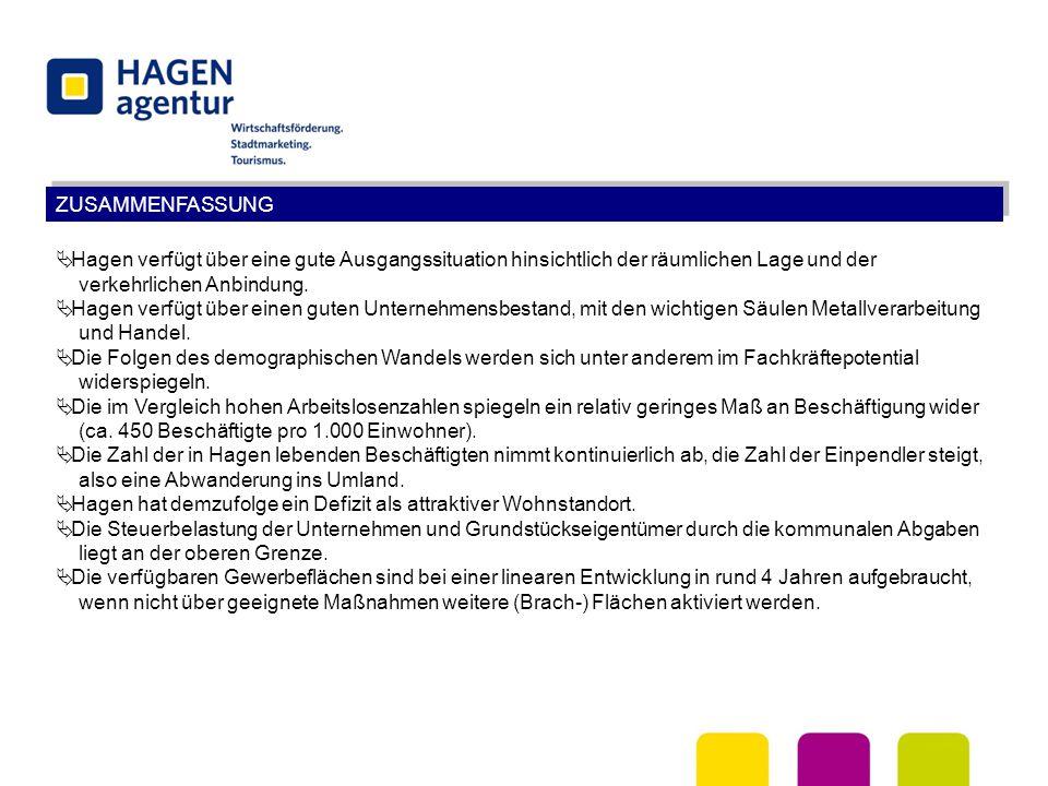 ZUSAMMENFASSUNG  Hagen verfügt über eine gute Ausgangssituation hinsichtlich der räumlichen Lage und der verkehrlichen Anbindung.  Hagen verfügt übe