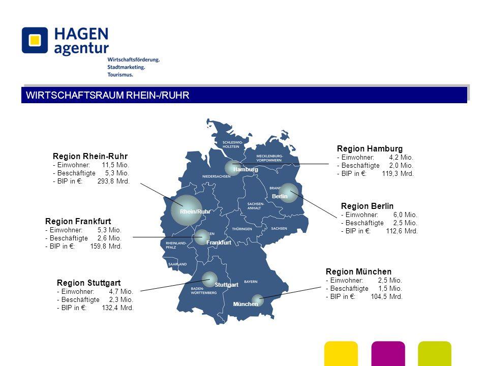 WIRTSCHAFTSRAUM RHEIN-/RUHR Rhein/Ruhr Hamburg Berlin Frankfurt Stuttgart München Region Rhein-Ruhr - Einwohner:11,5 Mio. - Beschäftigte 5,3 Mio. - BI