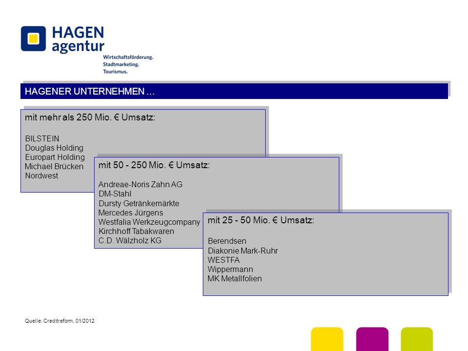 HAGENER UNTERNEHMEN … mit mehr als 250 Mio. € Umsatz: BILSTEIN Douglas Holding Europart Holding Michael Brücken Nordwest mit mehr als 250 Mio. € Umsat