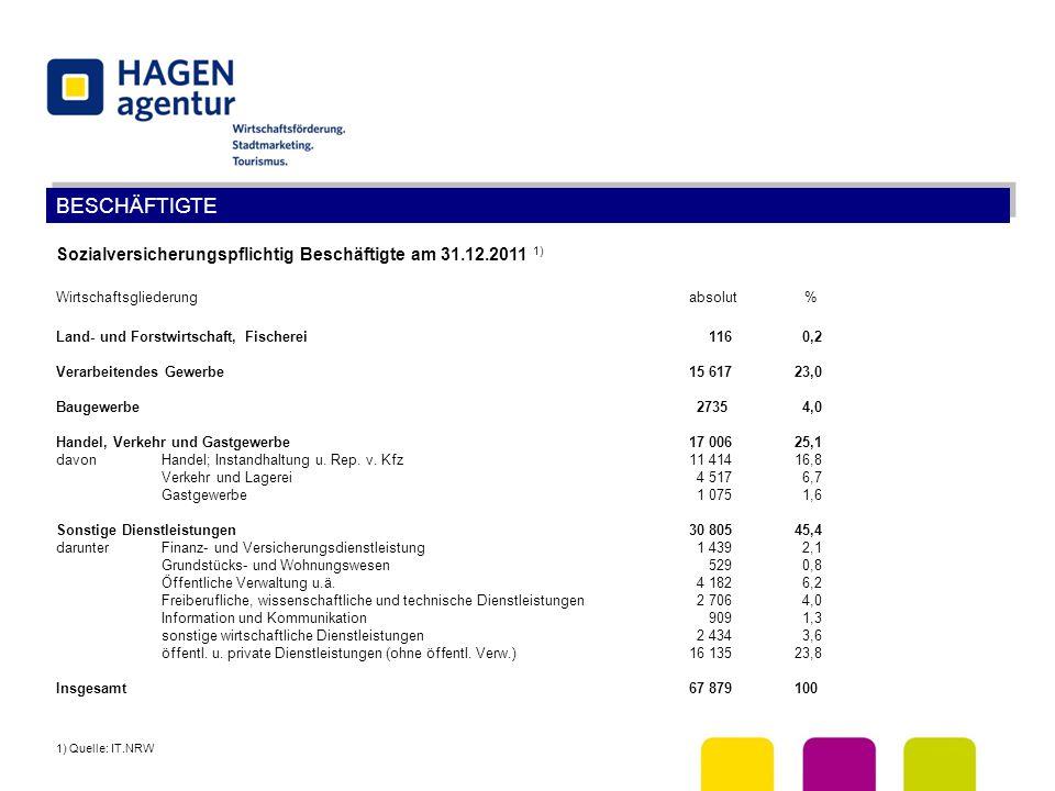 BESCHÄFTIGTE Sozialversicherungspflichtig Beschäftigte am 31.12.2011 1) Wirtschaftsgliederung absolut % Land- und Forstwirtschaft, Fischerei 116 0,2 V