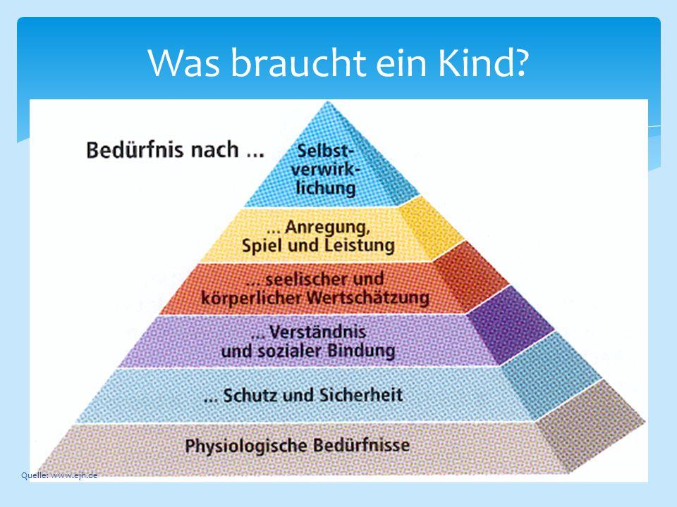 Was braucht ein Kind? Quelle: www.ejh.de