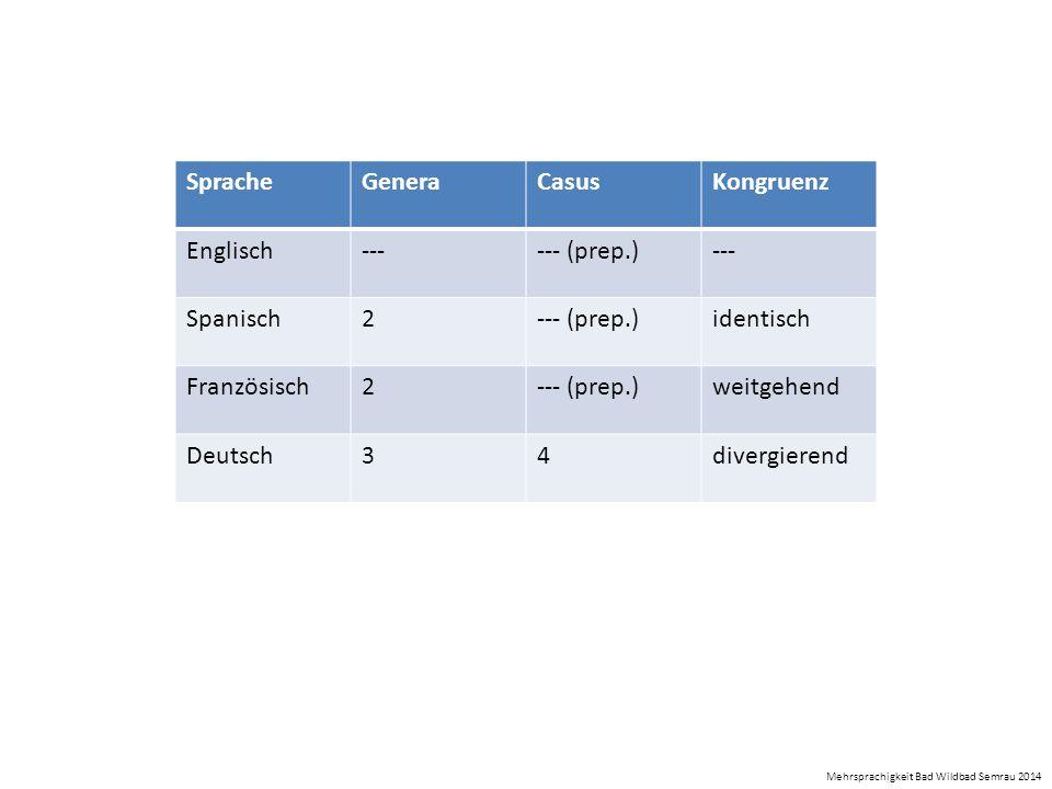 SpracheGeneraCasusKongruenz Englisch------ (prep.)--- Spanisch2--- (prep.)identisch Französisch2--- (prep.)weitgehend Deutsch34divergierend Mehrsprach