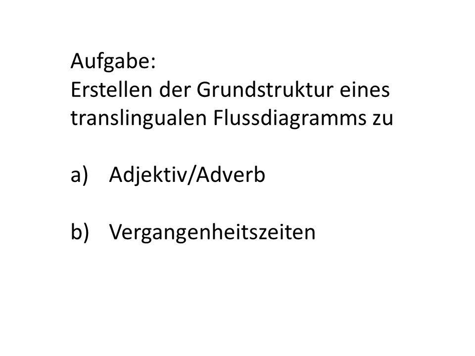 Aufgabe: Erstellen der Grundstruktur eines translingualen Flussdiagramms zu a)Adjektiv/Adverb b)Vergangenheitszeiten