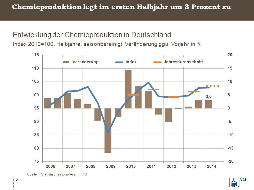 Chemieproduktion legt im ersten Halbjahr um 3 Prozent zu Entwicklung der Chemieproduktion in Deutschland Index 2010=100, Halbjahre, saisonbereinigt, Veränderung ggü.