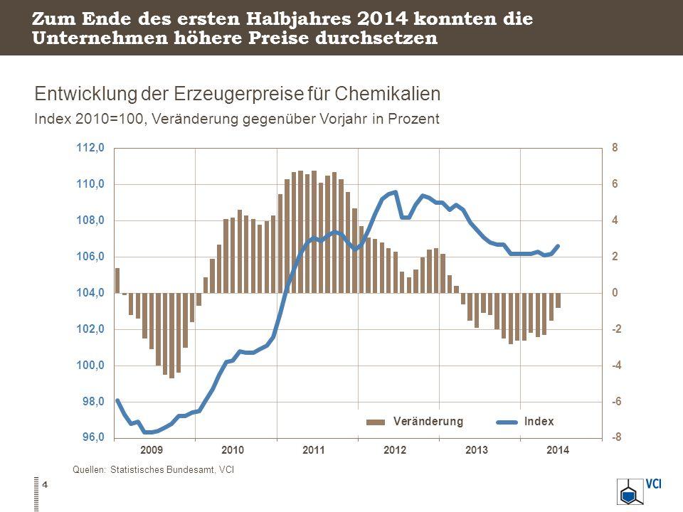 Zum Ende des ersten Halbjahres 2014 konnten die Unternehmen höhere Preise durchsetzen Entwicklung der Erzeugerpreise für Chemikalien Index 2010=100, Veränderung gegenüber Vorjahr in Prozent 4 Quellen: Statistisches Bundesamt, VCI