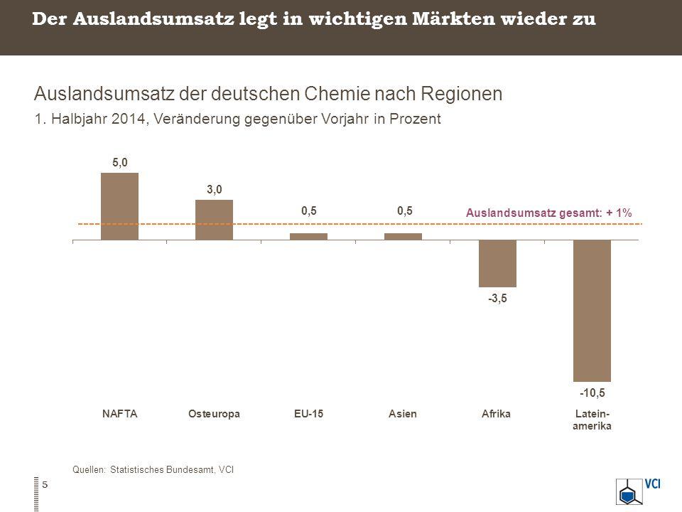 Der Auslandsumsatz legt in wichtigen Märkten wieder zu Auslandsumsatz der deutschen Chemie nach Regionen 1.