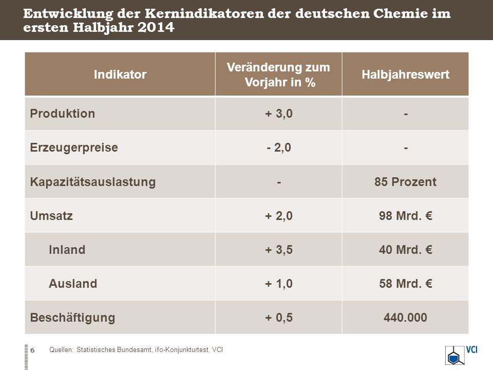 Entwicklung der Kernindikatoren der deutschen Chemie im ersten Halbjahr 2014 6 Indikator Veränderung zum Vorjahr in % Halbjahreswert Produktion+ 3,0- Erzeugerpreise- 2,0- Kapazitätsauslastung-85 Prozent Umsatz+ 2,098 Mrd.