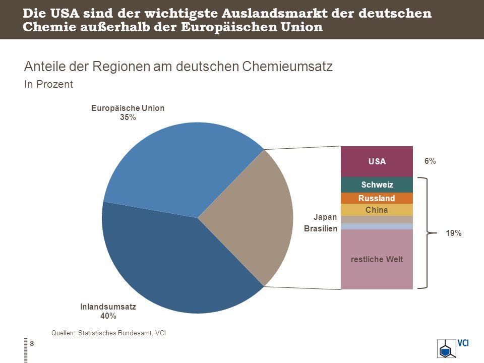 Die USA sind der wichtigste Auslandsmarkt der deutschen Chemie außerhalb der Europäischen Union Anteile der Regionen am deutschen Chemieumsatz In Prozent 8 Quellen: Statistisches Bundesamt, VCI 19%