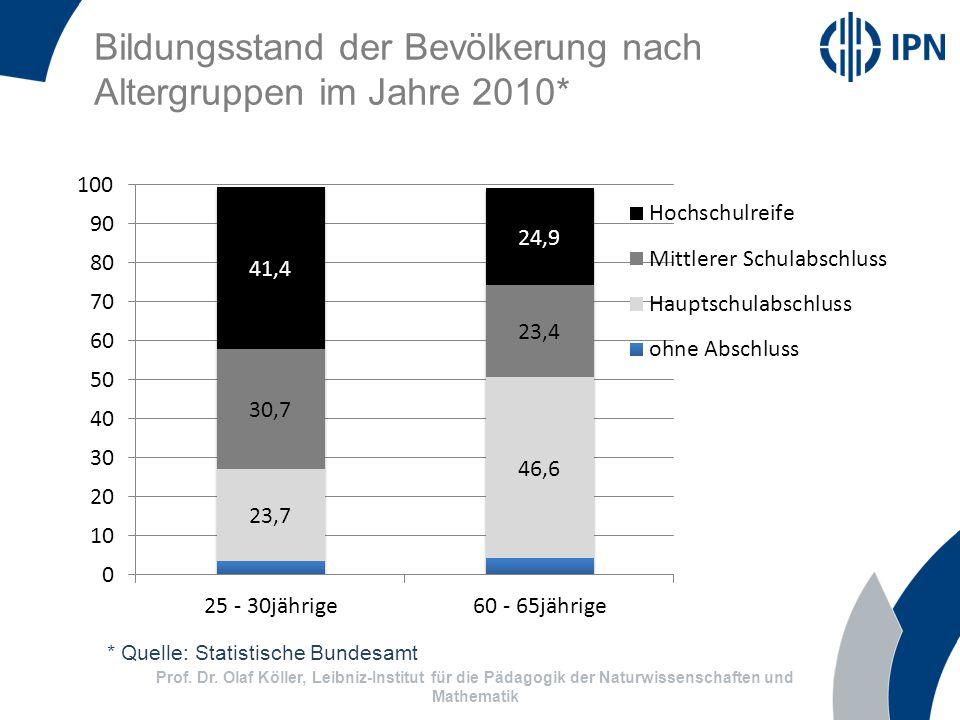 Bildungsstand der Bevölkerung nach Altergruppen im Jahre 2010* Prof.