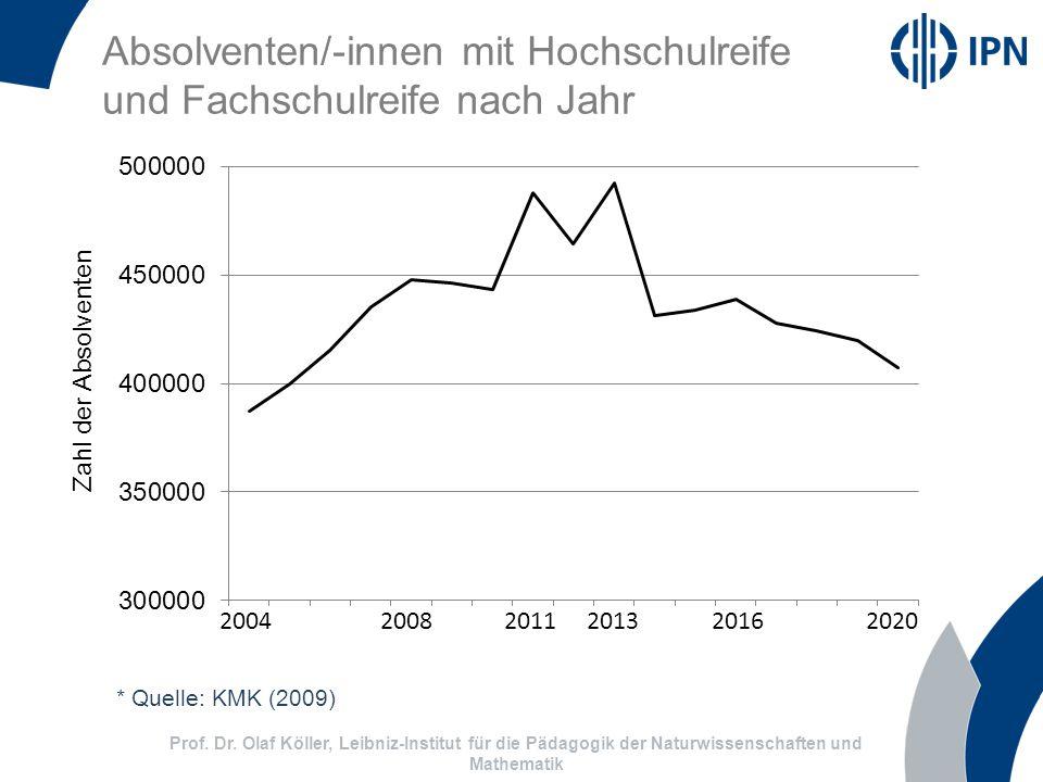 Absolventen/-innen mit Hochschulreife und Fachschulreife nach Jahr 2004 2008 2011 2013 2016 2020 Zahl der Absolventen * Quelle: KMK (2009) Prof.