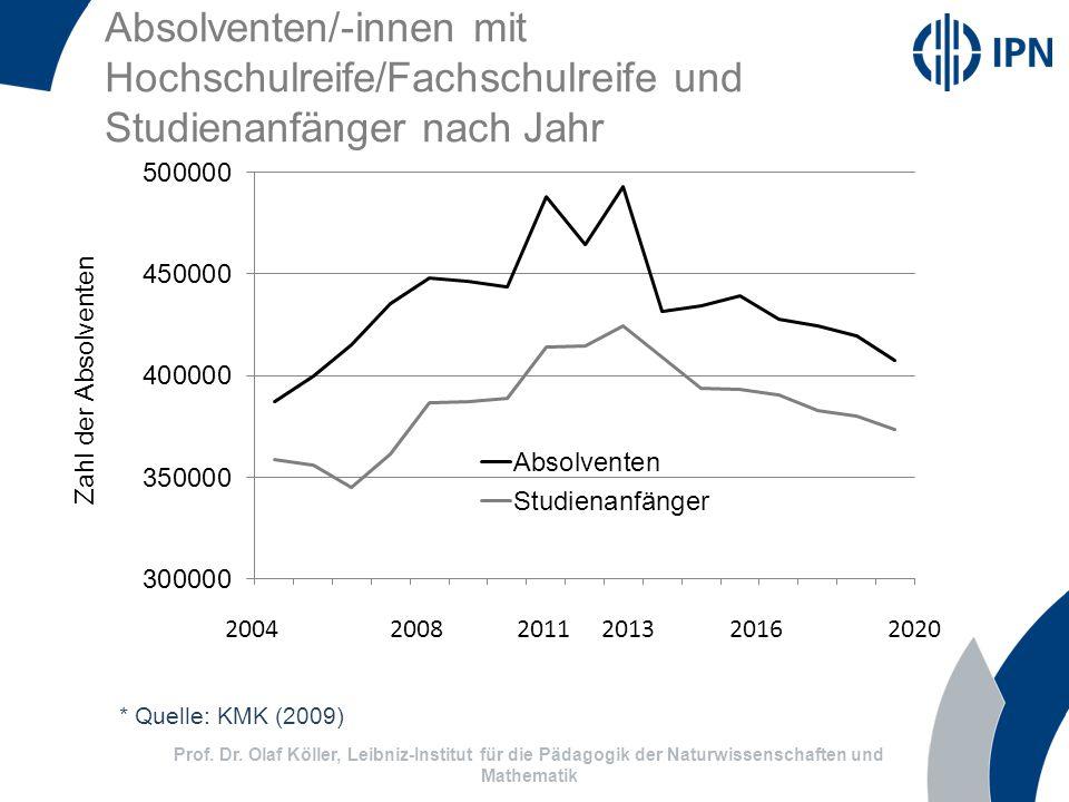 Absolventen/-innen mit Hochschulreife/Fachschulreife und Studienanfänger nach Jahr 2004 2008 2011 2013 2016 2020 Zahl der Absolventen * Quelle: KMK (2009) Prof.