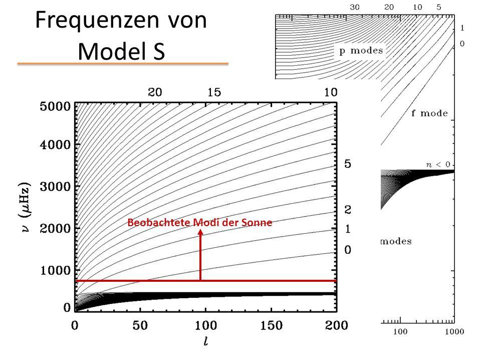Frequenzen von Model S =  / 2  Beobachtete Modi der Sonne