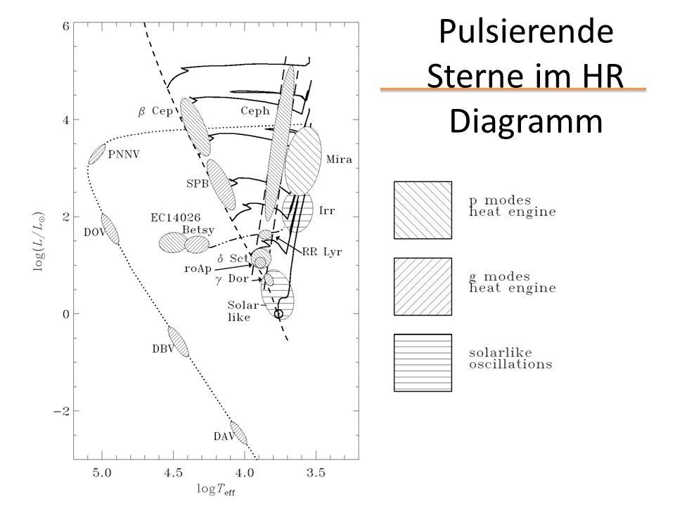 Pulsierende Sterne im HR Diagramm