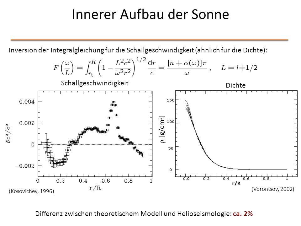 Innerer Aufbau der Sonne Dichte c 2 [m 2 /s 2 ]  [g/cm 3 ] (Kosovichev, 1996) (Vorontsov, 2002) Schallgeschwindigkeit Differenz zwischen theoretisch