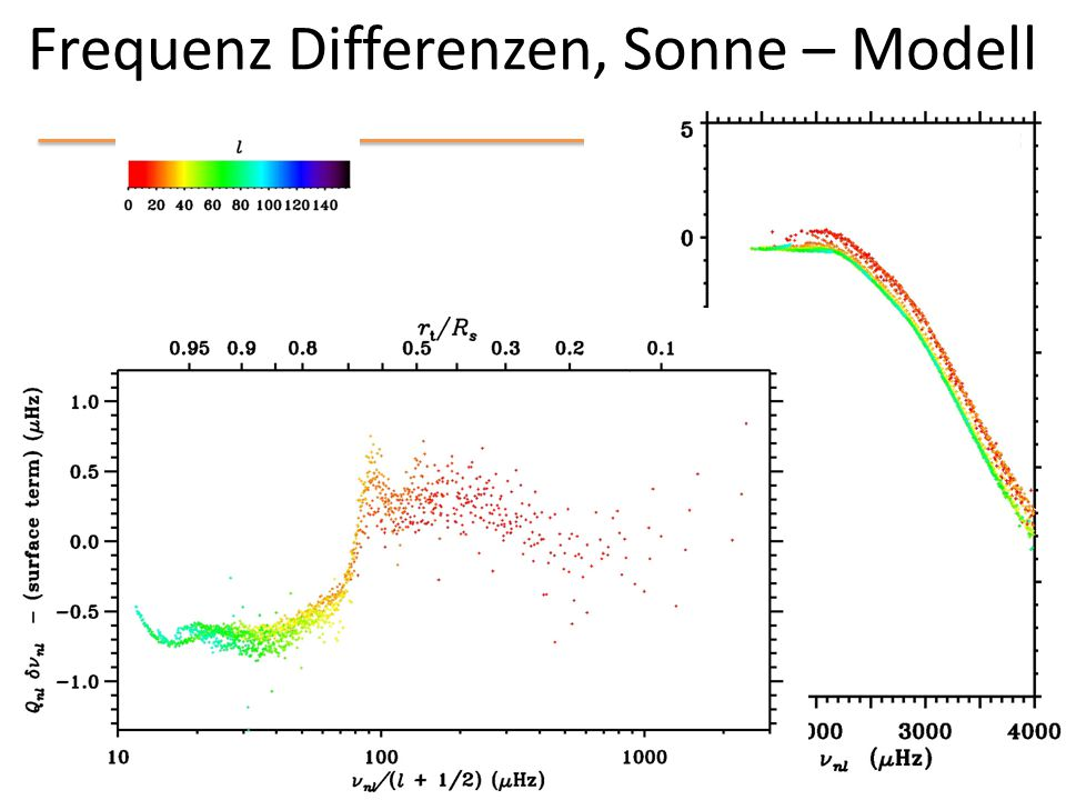 Frequenz Differenzen, Sonne – Modell