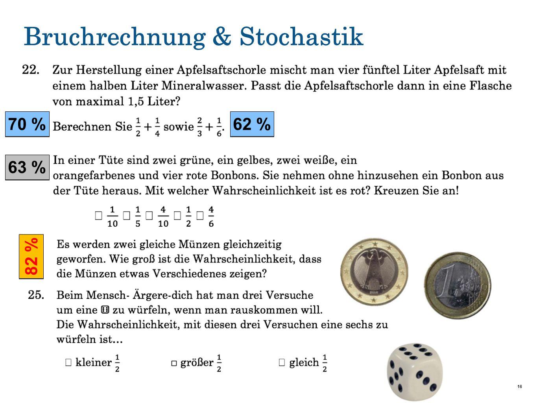 Bruchrechnung & Stochastik 16 70 % 62 % 82 % 63 %