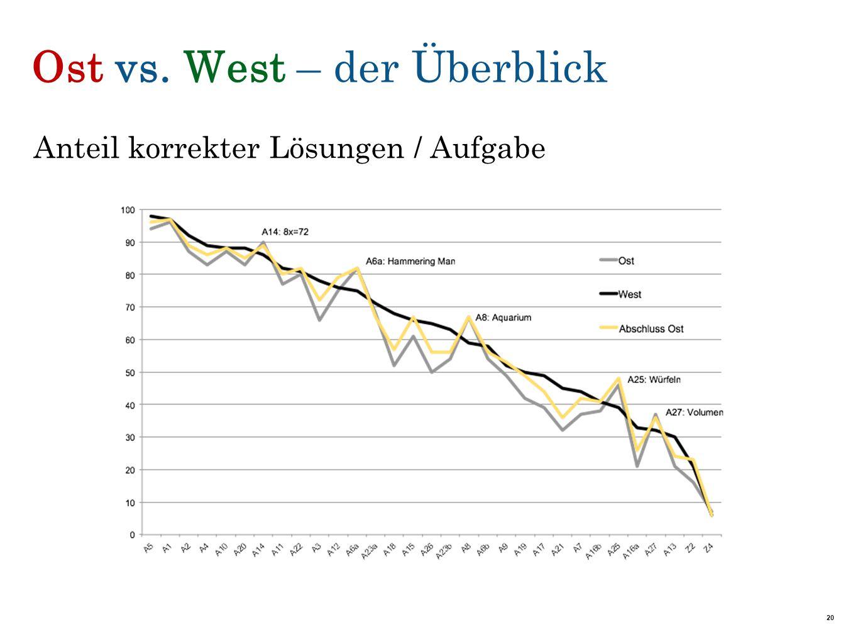 Ost vs. West – der Überblick Anteil korrekter Lösungen / Aufgabe 20