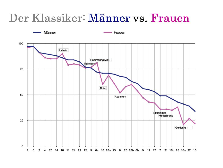 Der Klassiker: Männer vs. Frauen