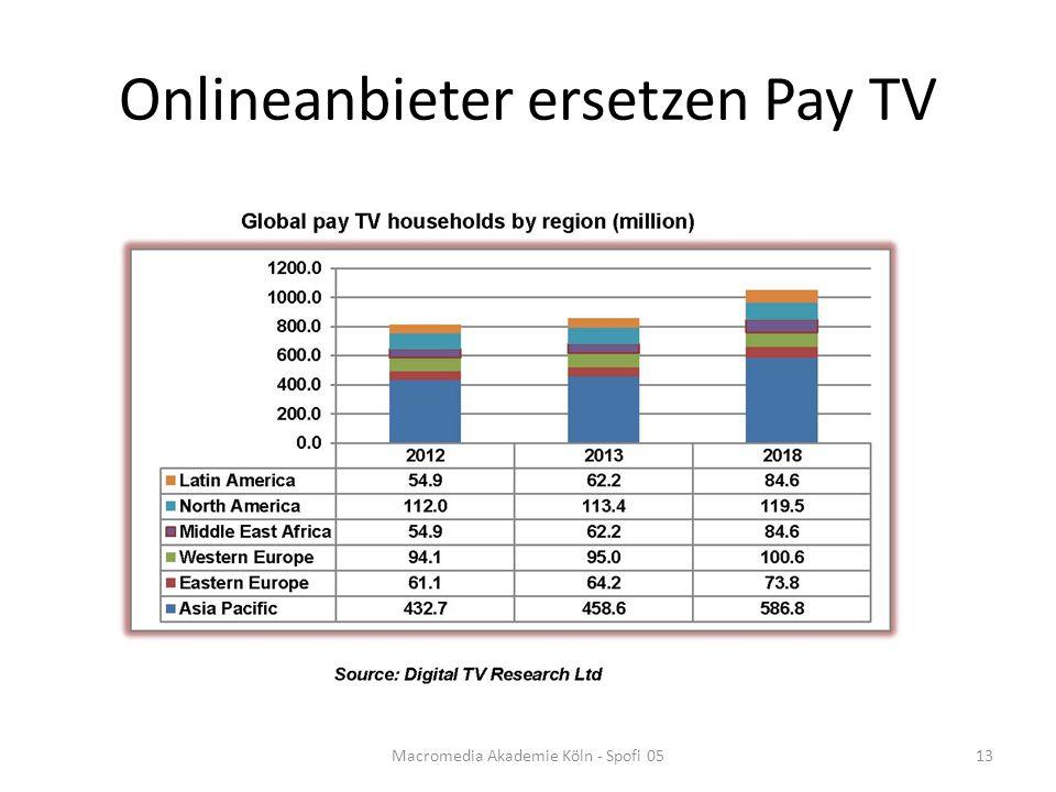Onlineanbieter ersetzen Pay TV Macromedia Akademie Köln - Spofi 0513