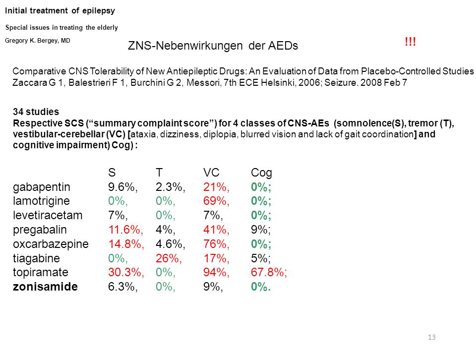 13 ZNS-Nebenwirkungen der AEDs 34 studies Respective SCS ( summary complaint score ) for 4 classes of CNS-AEs (somnolence(S), tremor (T), vestibular-cerebellar (VC) [ataxia, dizziness, diplopia, blurred vision and lack of gait coordination] and cognitive impairment) Cog) : STVCCog gabapentin 9.6%, 2.3%, 21%, 0%; lamotrigine 0%, 0%, 69%, 0%; levetiracetam 7%, 0%, 7%, 0%; pregabalin 11.6%, 4%, 41%, 9%; oxcarbazepine 14.8%, 4.6%, 76%, 0%; tiagabine 0%, 26%, 17%, 5%; topiramate 30.3%, 0%, 94%, 67.8%; zonisamide 6.3%, 0%, 9%, 0%.