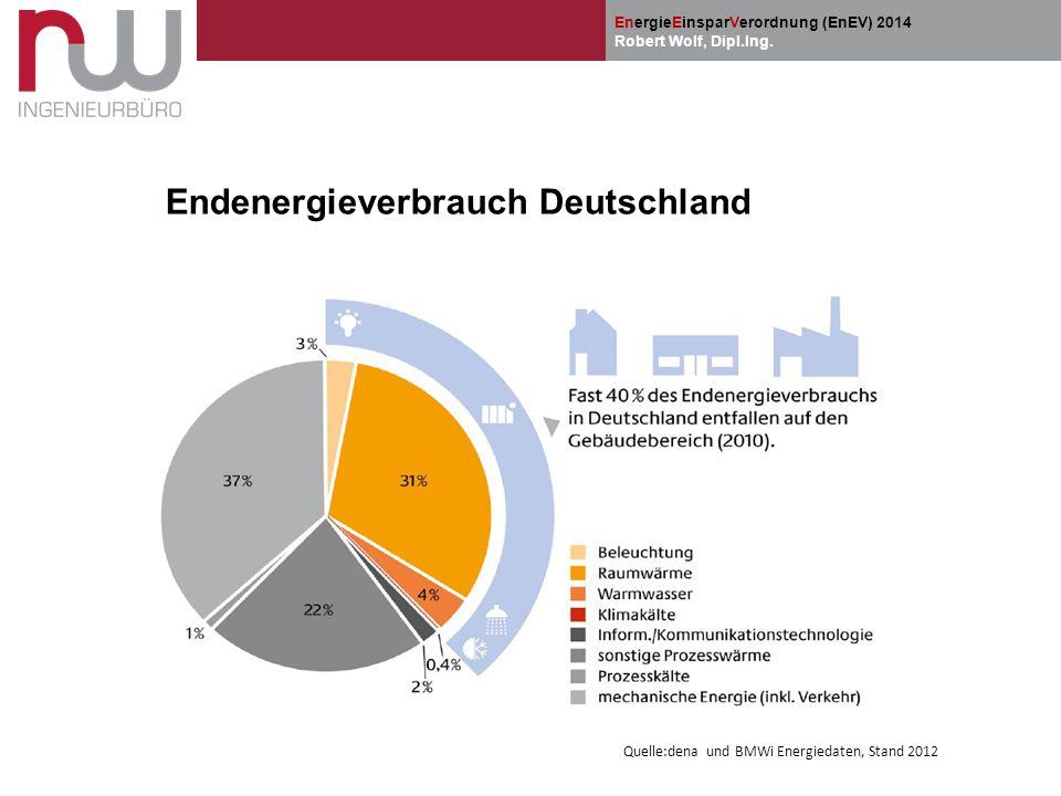 EnergieEinsparVerordnung (EnEV) 2014 Robert Wolf, Dipl.Ing. Endenergieverbrauch Deutschland Quelle:dena und BMWi Energiedaten, Stand 2012