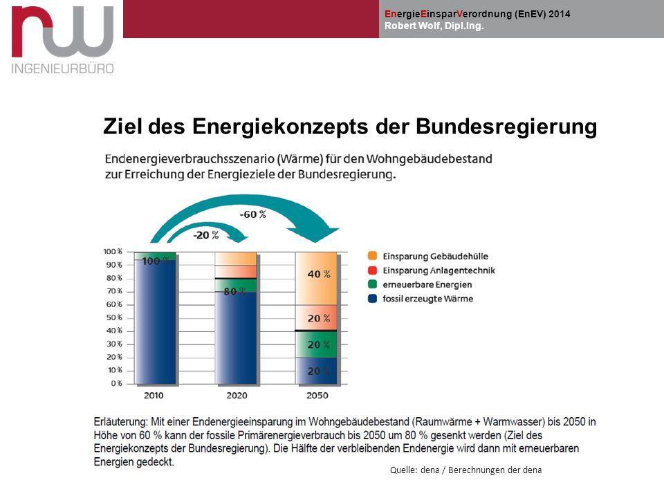 EnergieEinsparVerordnung (EnEV) 2014 Robert Wolf, Dipl.Ing. Ziel des Energiekonzepts der Bundesregierung Quelle: dena / Berechnungen der dena