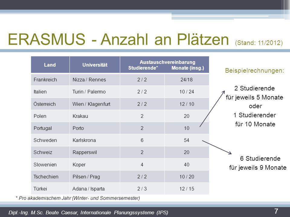 ERASMUS - Anzahl an Plätzen (Stand: 11/2012) 7 LandUniversität Austauschvereinbarung Studierende* Monate (insg.) FrankreichNizza / Rennes2 / 224/18 It