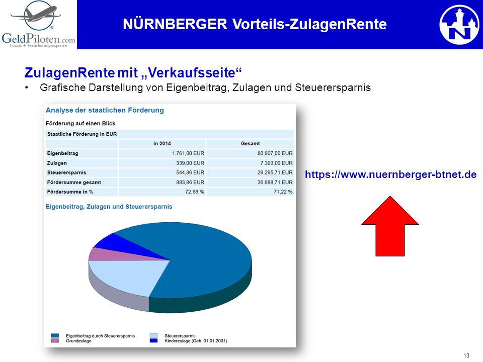 """13 ZulagenRente mit """"Verkaufsseite"""" Grafische Darstellung von Eigenbeitrag, Zulagen und Steuerersparnis NÜRNBERGER Vorteils-ZulagenRente https://www.n"""