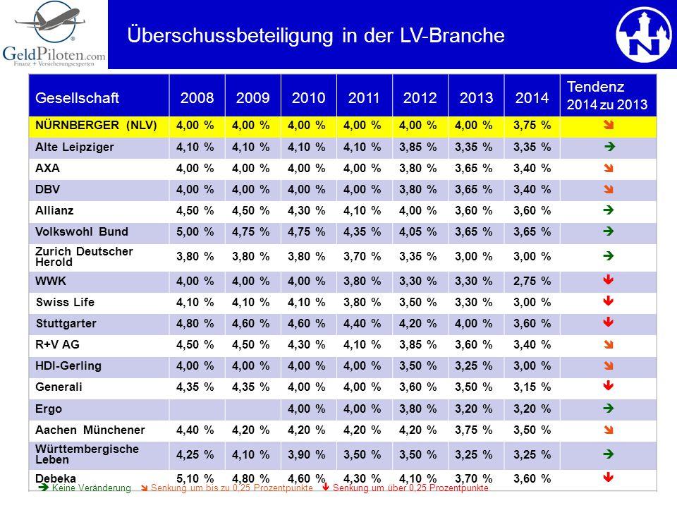 Gesellschaft2008200920102011201220132014 Tendenz 2014 zu 2013 NÜRNBERGER (NLV)4,00 % 3,75 %  Alte Leipziger4,10 % 3,85 %3,35 %  AXA4,00 % 3,80 %3,65