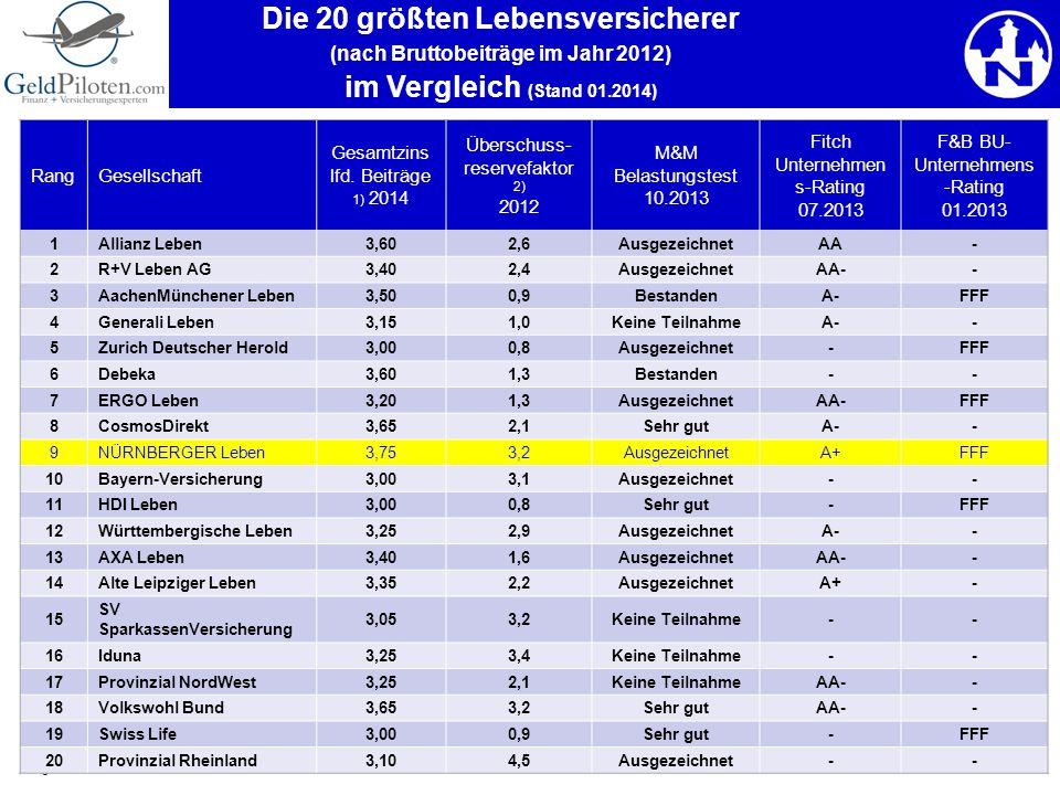 5 RangGesellschaft Gesamtzins lfd. Beiträge 1) 2014 Überschuss- reservefaktor 2) 2012 M&M Belastungstest 10.2013 Fitch Unternehmen s-Rating 07.2013 F&