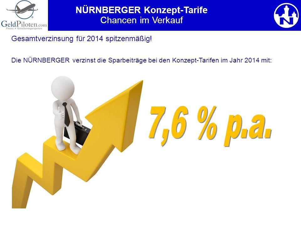 Gesamtverzinsung für 2014 spitzenmäßig! Die NÜRNBERGER verzinst die Sparbeiträge bei den Konzept-Tarifen im Jahr 2014 mit: NÜRNBERGER Konzept-Tarife C