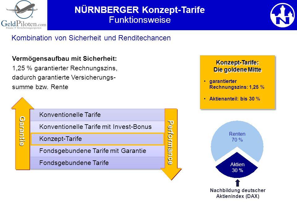 Kombination von Sicherheit und Renditechancen garantierter Rechnungszins: 1,25 % Aktienanteil: bis 30 % Konzept-Tarife: Die goldene Mitte Konzept-Tari