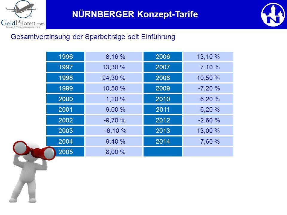 NÜRNBERGER Konzept-Tarife 1996 8,16 %200613,10 % 1997 13,30 %2007 7,10 % 1998 24,30 %200810,50 % 1999 10,50 %2009 -7,20 % 2000 1,20 %2010 6,20 % 2001