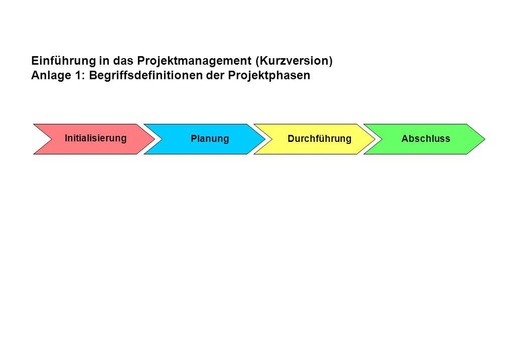 Einführung in das Projektmanagement (Kurzversion) Anlage 1: Begriffsdefinitionen der Projektphasen Initialisierung PlanungDurchführungAbschluss