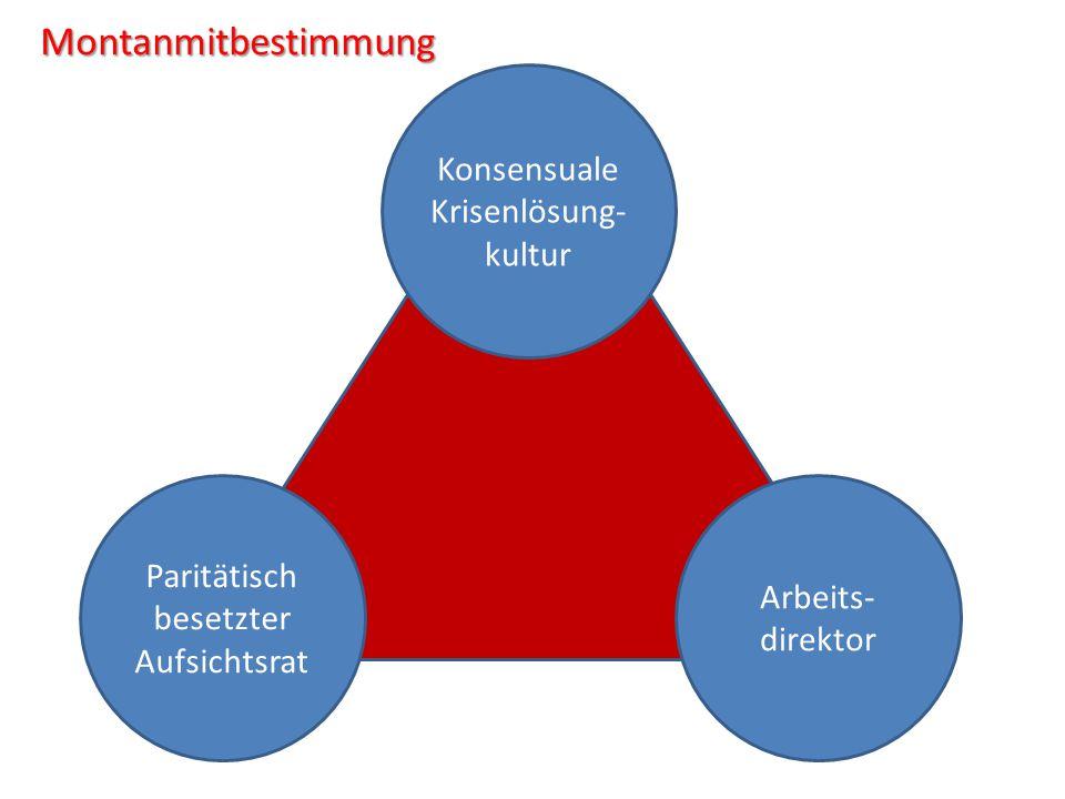Interessenvertretung Betriebsrat Bremen Konzernbetriebsrat Bremen/Bottrop Arbeitsgemeinschaft der deutschen ArcelorMittal-Standorte Nationaler Sozial Dialog Europäischer Betriebsrat