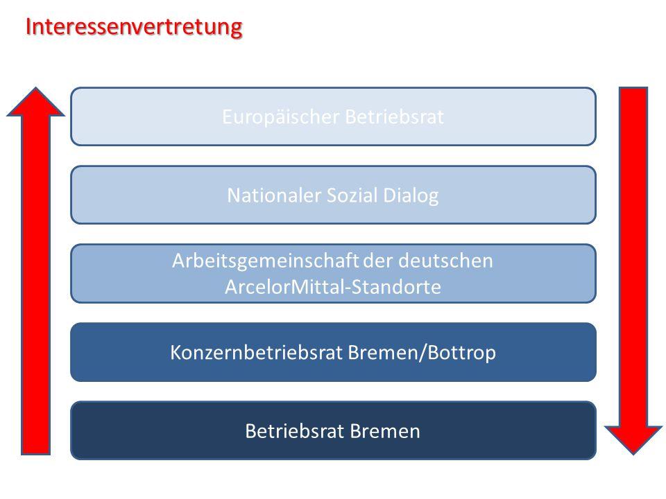 Interessenvertretung Betriebsrat Bremen Konzernbetriebsrat Bremen/Bottrop Arbeitsgemeinschaft der deutschen ArcelorMittal-Standorte Nationaler Sozial