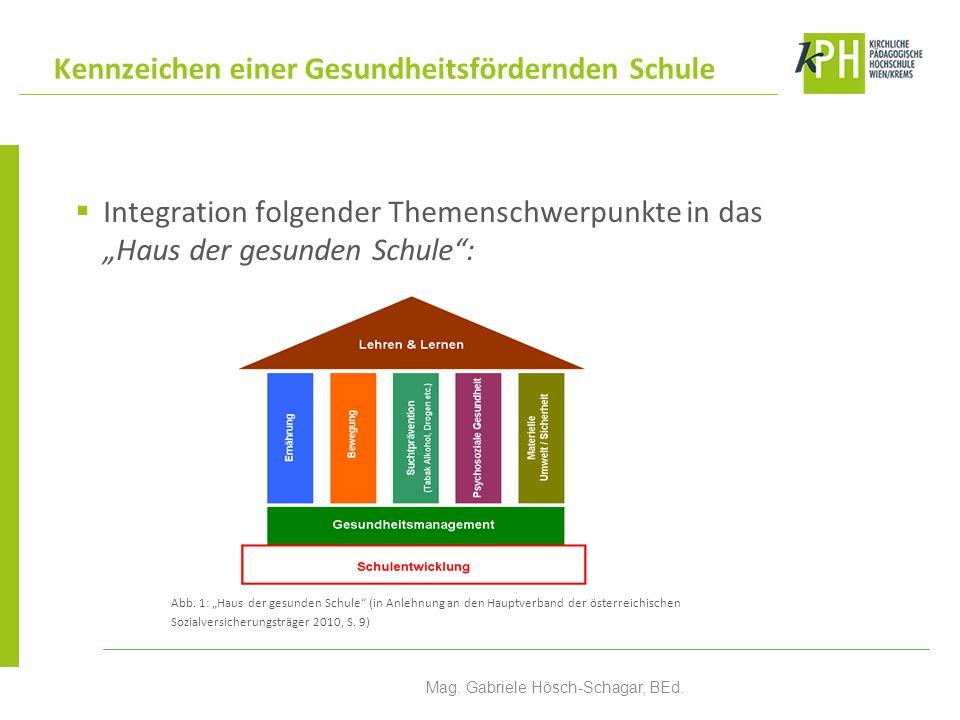 """ Integration folgender Themenschwerpunkte in das """"Haus der gesunden Schule"""": Abb. 1: """"Haus der gesunden Schule"""" (in Anlehnung an den Hauptverband der"""