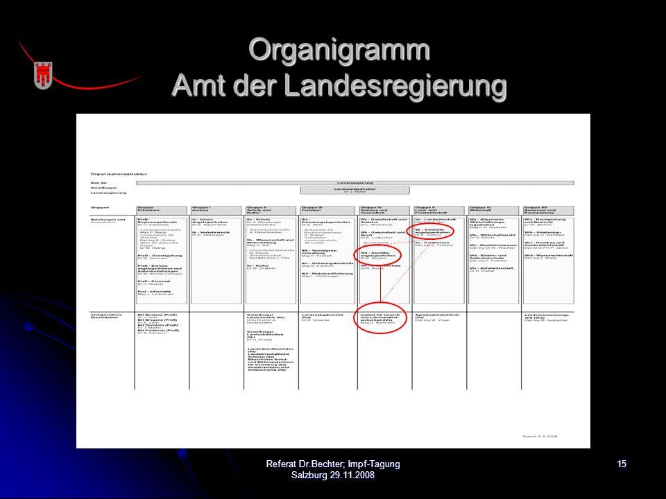 15Referat Dr.Bechter; Impf-Tagung Salzburg 29.11.2008 Organigramm Amt der Landesregierung